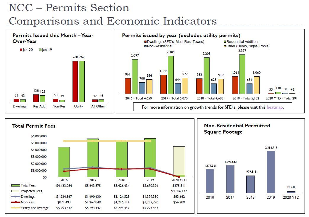 Permits Comparisons - January 2020